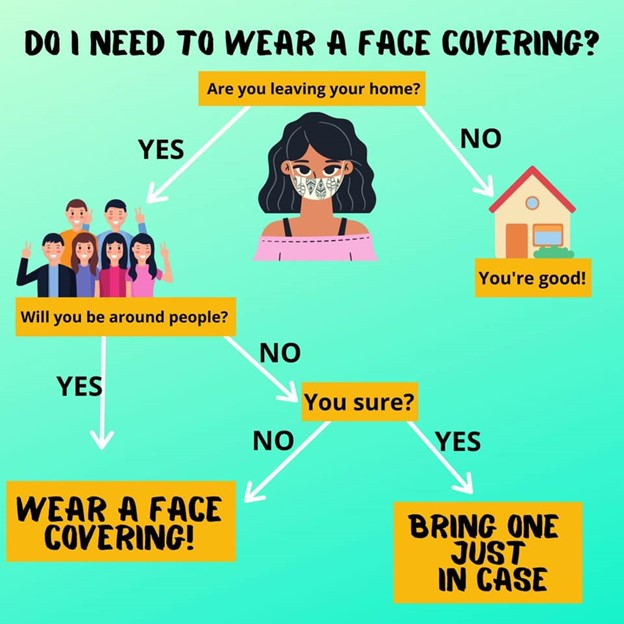 Do I need to wear a face covering