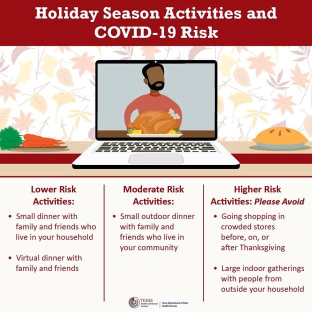 Holiday Season Activities and COVID-19 Risk